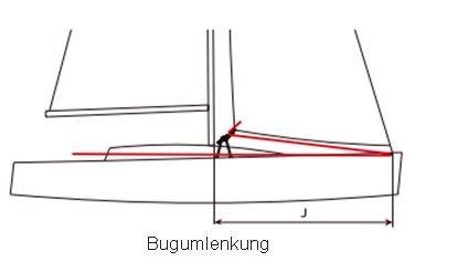 Gebogene 30er HBT-Schiene für Bugumlenkung